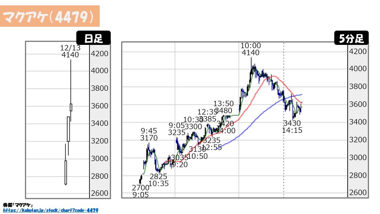 マクアケ 株価