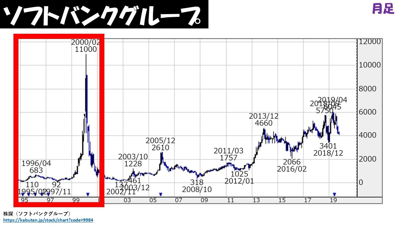 ソフトバンク グループ の 株価 は