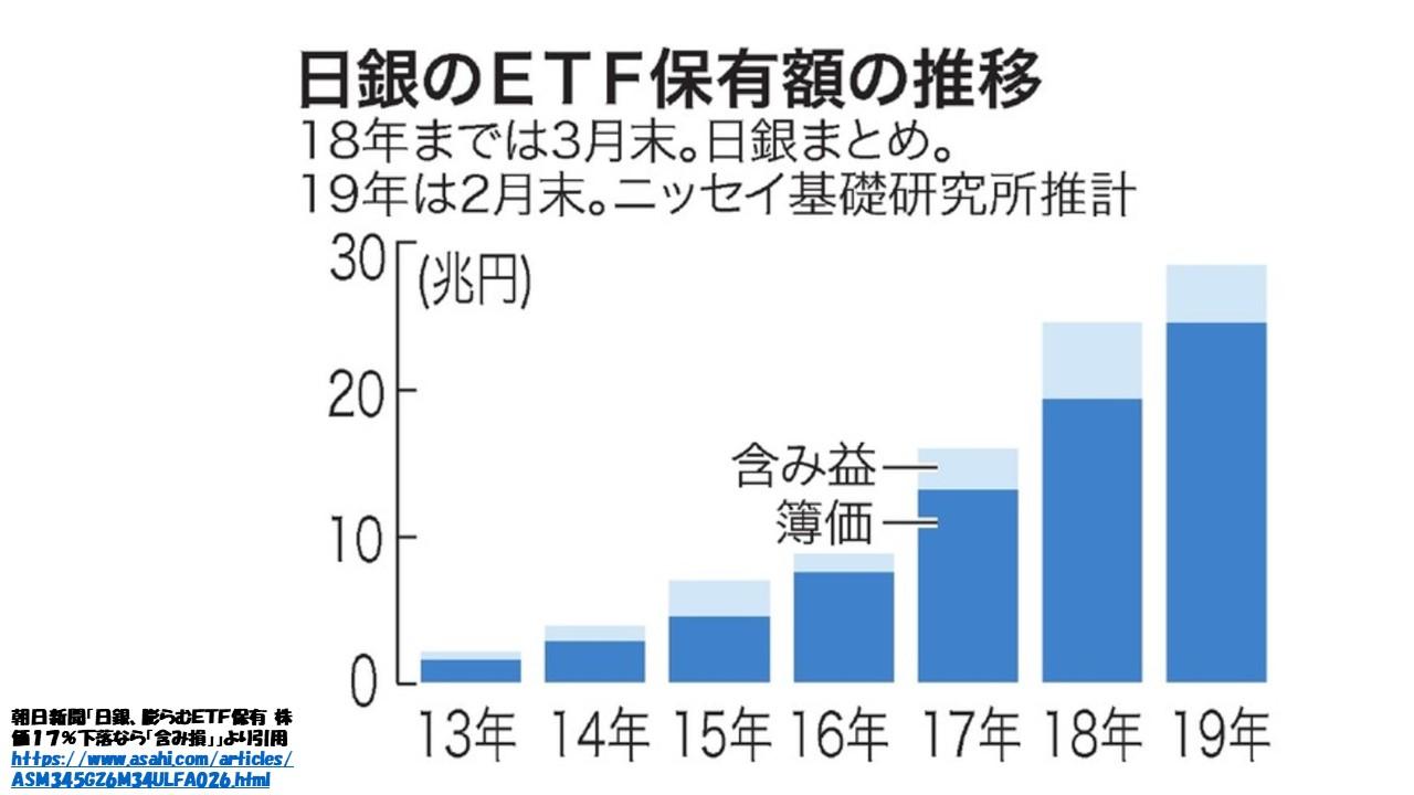 買い入れ 結果 etf 日銀 日銀ETF過去最高額の買入も 油断はゆるさない