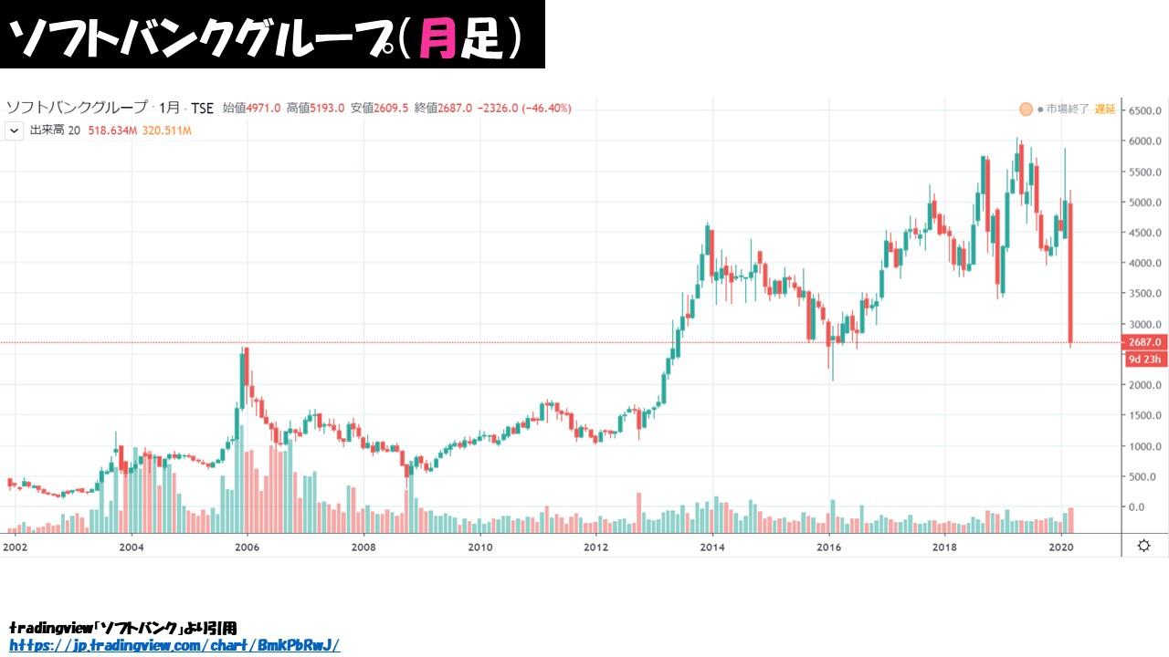 ソフトバンク グループ 株価